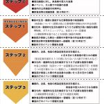 新島村の自粛要請及び都の休業要請等の緩和ロードマップ